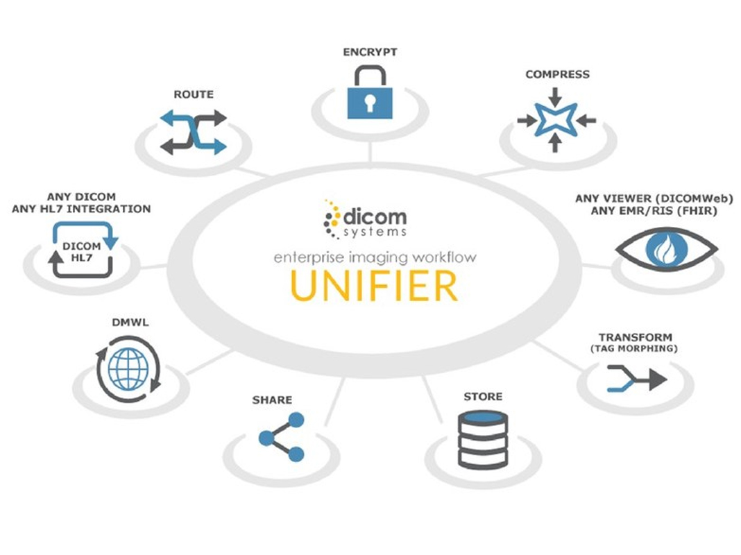 Dicom Systems Enterprise Imaging Unifier Earns RSNA Image Share Validation