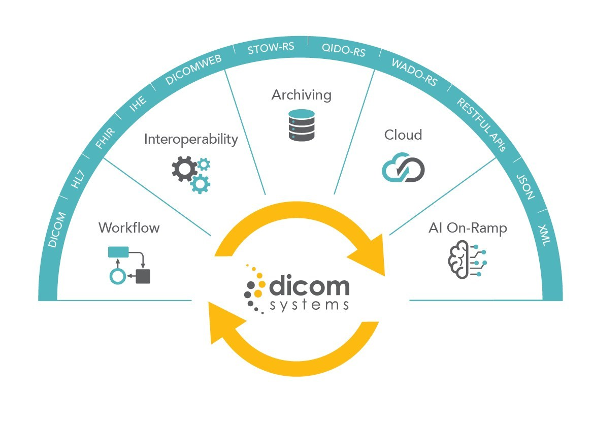 Dicom Systems Strengthens Enterprise Imaging U.S. Patents with Grant for Medical Data Integration Engine