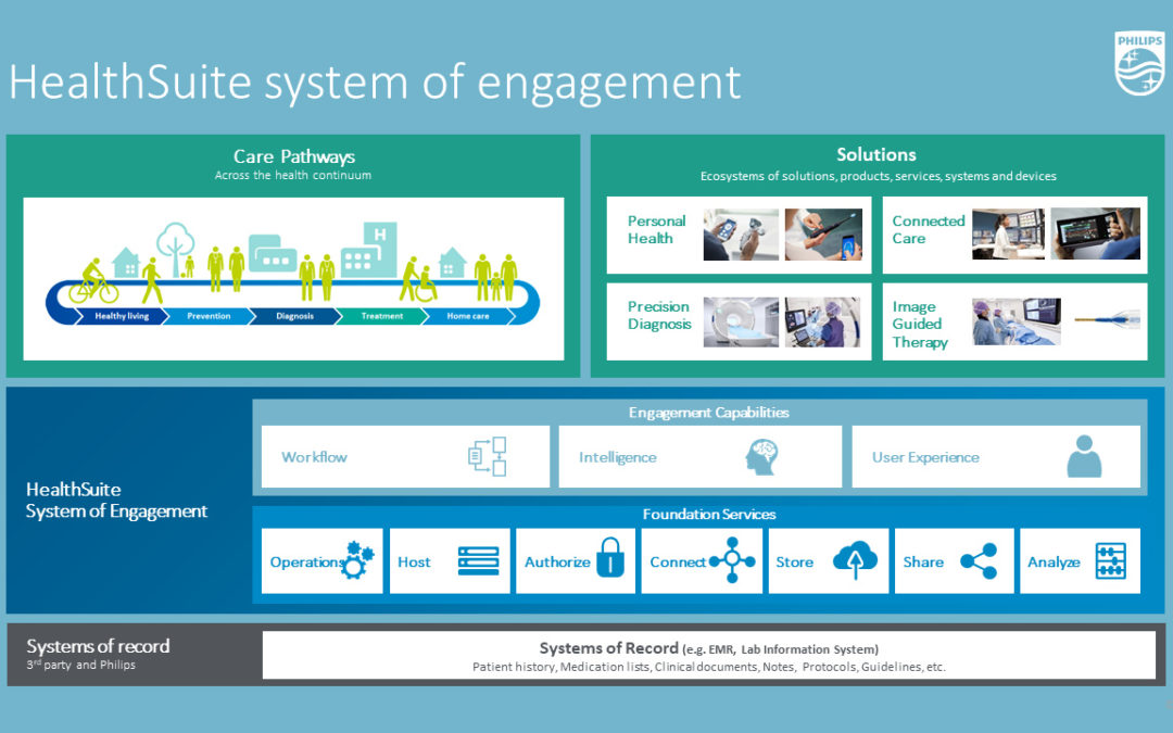 Philips launches HealthSuite System of Engagement with AI capabilities